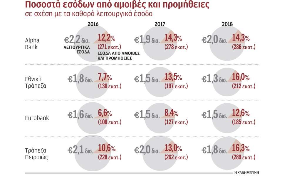 , Xρεώσεις-σοκ από τις τράπεζες: Πόσο θα πληρώνουμε την αλλαγή pin και την ερώτηση υπολοίπου