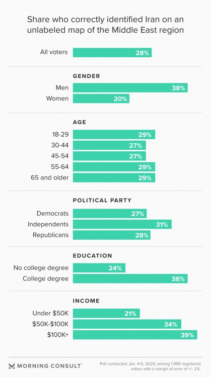 Στατιστικά Politico