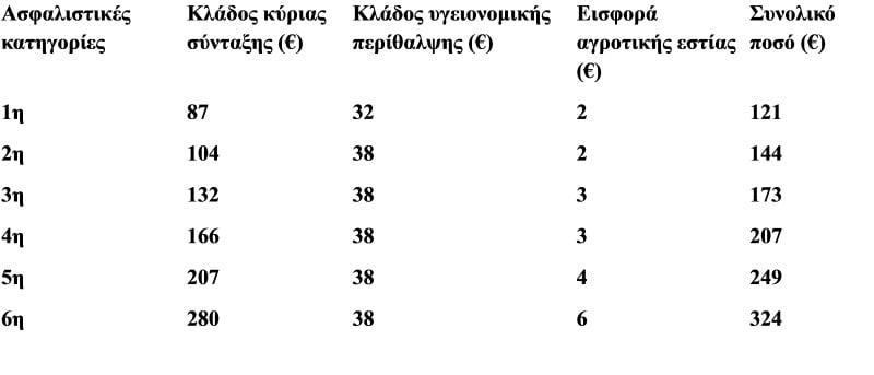 ΕΙΕΣΦΟΡΕΣ ΠΙΝΑΚΑΣ 4