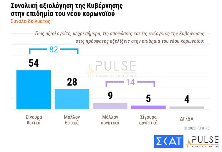 Γκάλοπ: Πανίσχυρος ο Μητσοτάκης εν μέσω κορωνοϊού, αποδοχή και από τους ψηφοφόρους του ΣΥΡΙΖΑ για τους χειρισμούς του