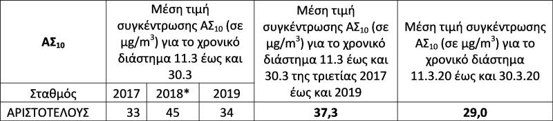 ΠΙΝΑΚΑΣ 2 ΡΥΠΑΝΣΗ