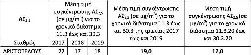 ΠΙΝΑΚΑΣ 3 ΡΥΠΑΝΣΗ