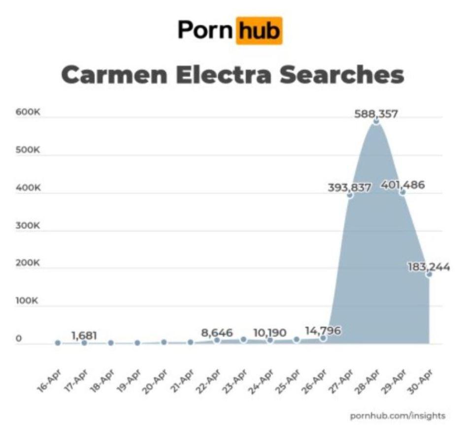 Κάρμεν Ελέκτρα pornhub