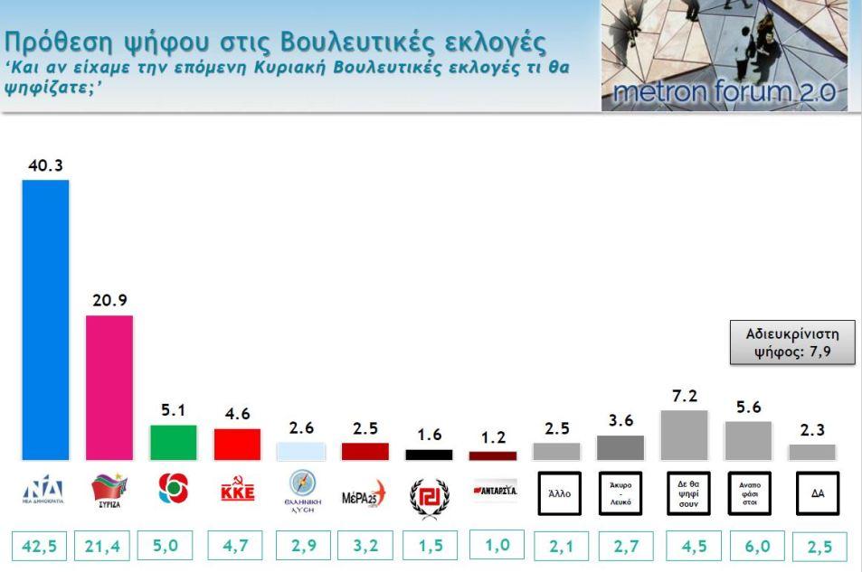 Γκαλοπ! 8 στους 10 δεν θέλουν πρόωρες εκλογές – Ανησυχία για οικονομία, μεταναστευτικό και εργασιακά
