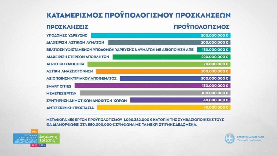 προγραμμα αντωνης τριτσης πινακας