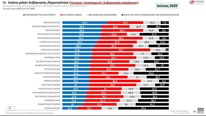 Άδωνις Γεωργιάδης: Ο Αντιπαθέστερος υπουργός της μεταπολίτευσης σύμφωνα με την MRB