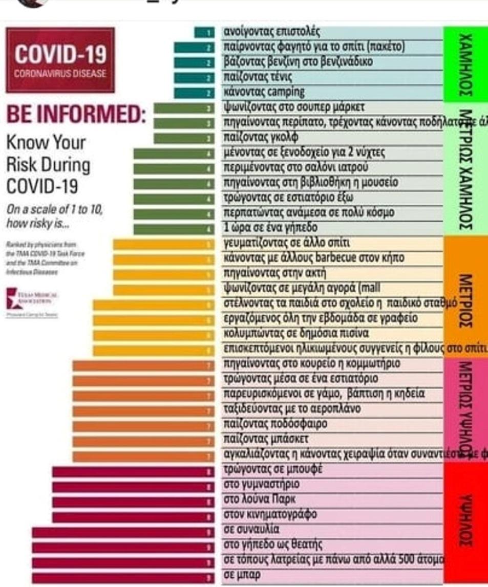 πινακας επικινδυνότητας covid-19