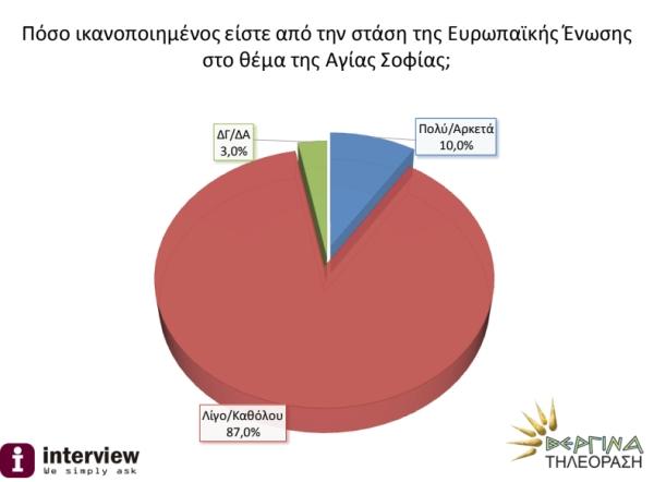Δημοσκόπηση για την Αγία Σοφία: Απογοητευμένοι οι Έλληνες από την αντίδραση της  Ευρώπης! Ο Ερντογάν προσβάλλει τους Χριστιανούς...