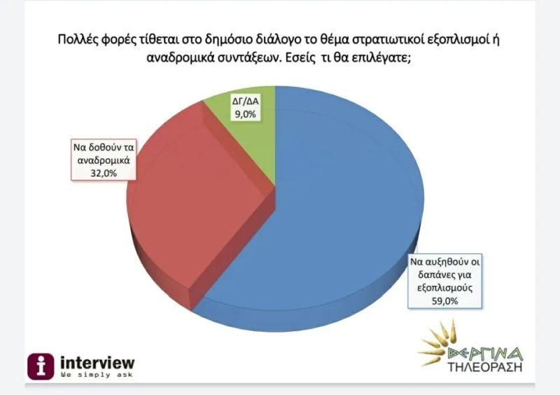 Δημοσκόπηση: 6 στους 10 υπέρ των δαπανών για εξοπλισμούς και όχι στην επιστροφή των αναδρομικών!