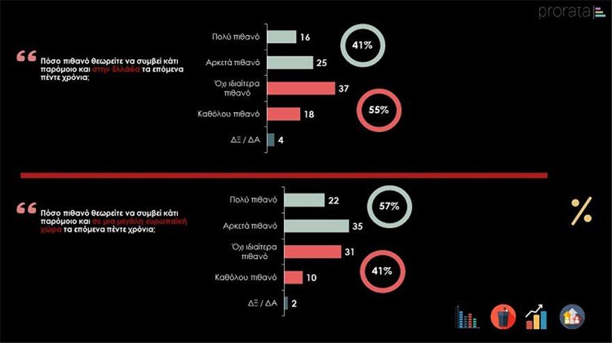Δημοσκόπηση προ Ράτα Καπιτώλιο Ελλάδα